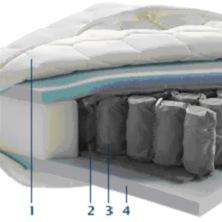 pocketveer matras